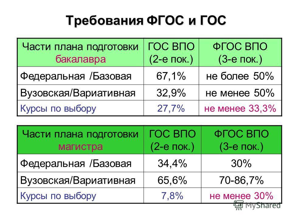 Требования ФГОС и ГОС Части плана подготовки бакалавра ГОС ВПО (2-е пок.) ФГОС ВПО (3-е пок.) Федеральная /Базовая67,1%не более 50% Вузовская/Вариативная32,9%не менее 50% Курсы по выбору27,7%не менее 33,3% Части плана подготовки магистра ГОС ВПО (2-е