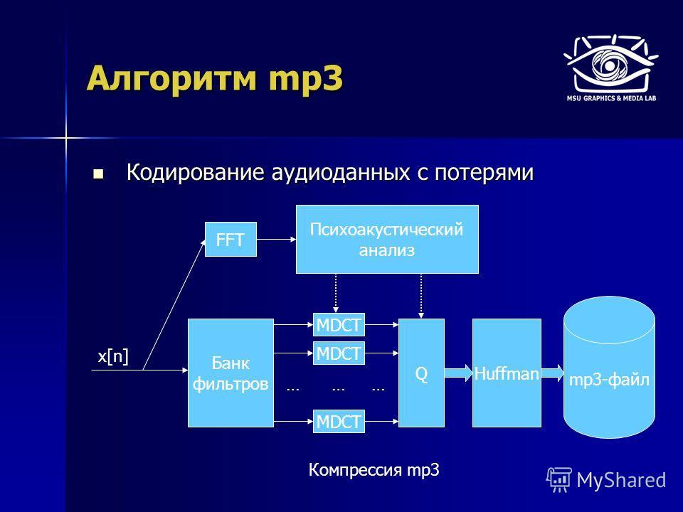 Алгоритм mp3 Кодирование аудиоданных с потерями Кодирование аудиоданных с потерями mp3-файл x[n] FFT Банк фильтров … MDCT … QHuffman … Психоакустический анализ Компрессия mp3