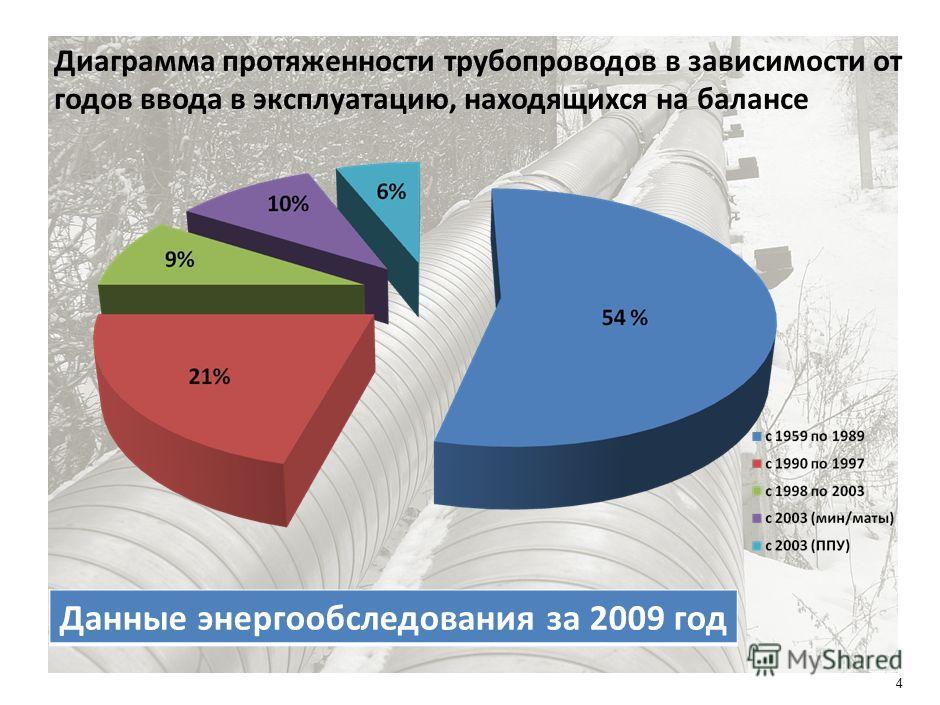3 Баланс тепловой энергии Данные энергообследования за 2009 год