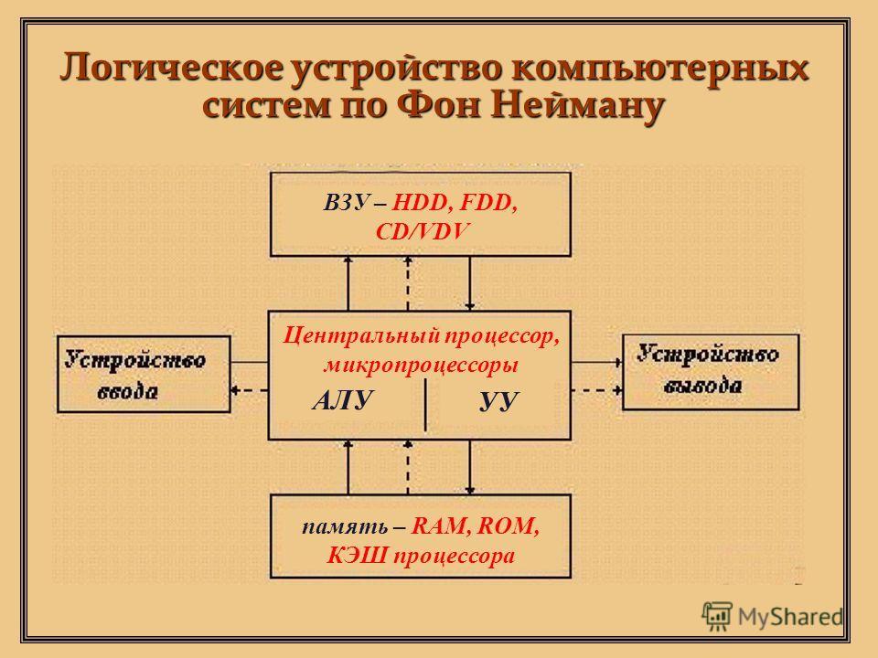 АЛУ УУ память – RAM, ROM, КЭШ процессора Центральный процессор, микропроцессоры ВЗУ – HDD, FDD, CD/VDV Логическое устройство компьютерных систем по Фон Нейману