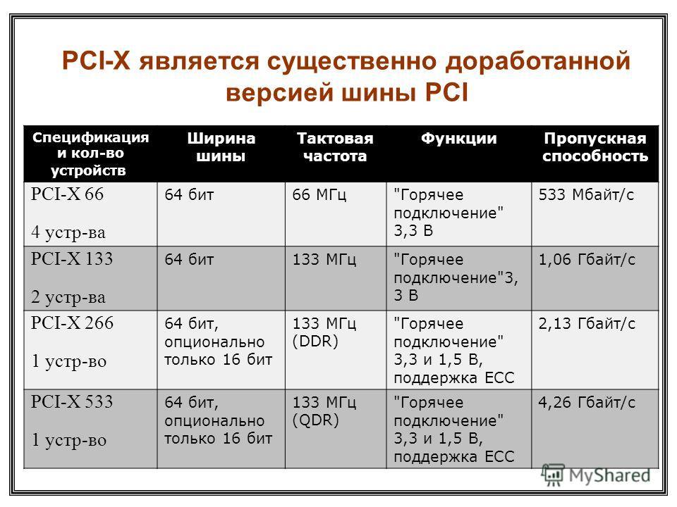 PCI-X является существенно доработанной версией шины PCI Спецификация и кол-во устройств Ширина шины Тактовая частота ФункцииПропускная способность PCI-X 66 4 устр-ва 64 бит66 МГц