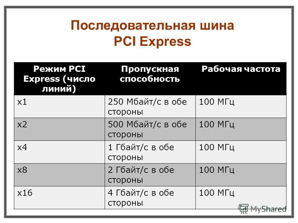 Режим PCI Express (число линий) Пропускная способность Рабочая частота x1250 Мбайт/с в обе стороны 100 МГц x2500 Мбайт/с в обе стороны 100 МГц x41 Гбайт/с в обе стороны 100 МГц x82 Гбайт/с в обе стороны 100 МГц x164 Гбайт/с в обе стороны 100 МГц Посл