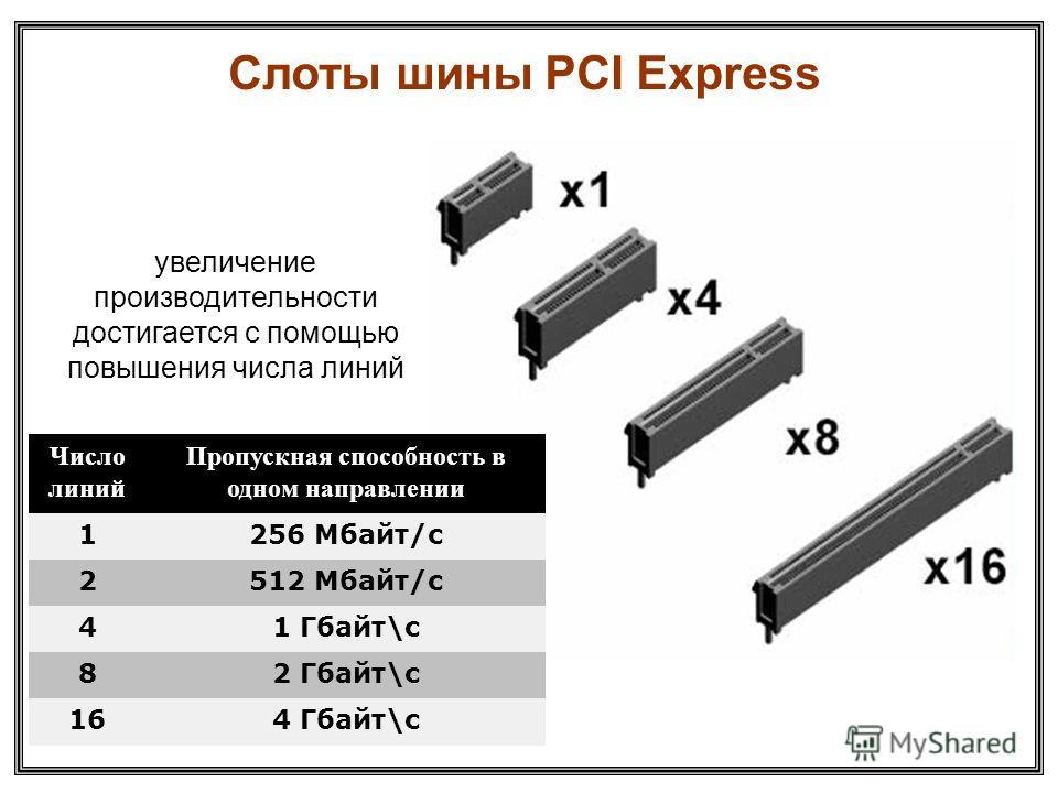 Слоты шины PCI Express Число линий Пропускная способность в одном направлении 1256 Мбайт/с 2512 Мбайт/с 41 Гбайт\с 82 Гбайт\с 164 Гбайт\с увеличение производительности достигается с помощью повышения числа линий