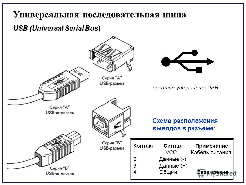 Универсальная последовательная шина USB (Universal Serial Bus) логотип устройств USB Схема расположения выводов в разъеме: Контакт Сигнал Примечание 1 VCC Кабель питания 2 Данные (-) 3 Данные (+) 4 Общий Заземление