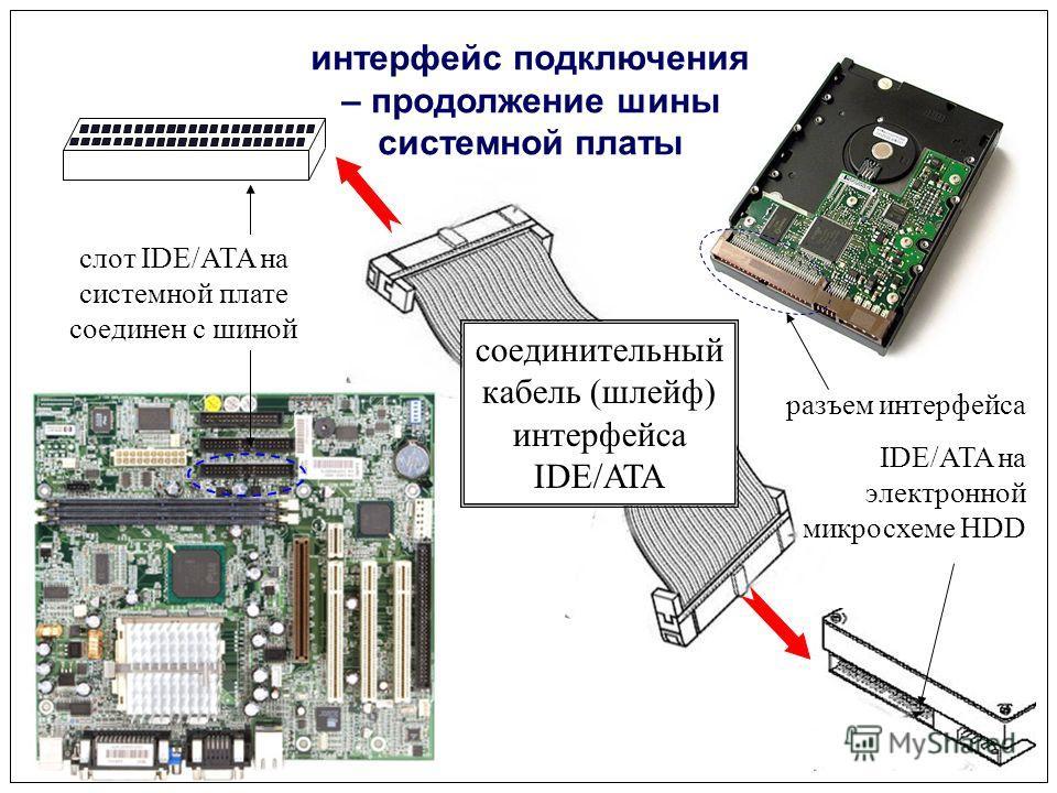 соединительный кабель (шлейф) интерфейса IDE/ATA разъем интерфейса IDE/ATA на электронной микросхеме HDD интерфейс подключения – продолжение шины системной платы слот IDE/ATA на системной плате соединен с шиной