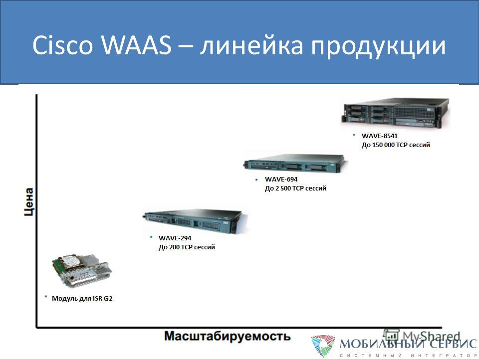 Cisco WAAS – линейка продукции