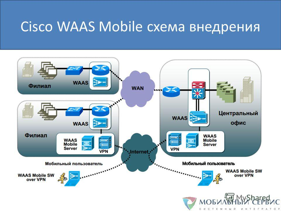 Cisco WAAS Mobile схема внедрения