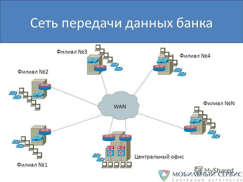 Сеть передачи данных банка WAN Центральный офис Филиал 1 Филиал 2 Филиал 3 Филиал 4 Филиал N