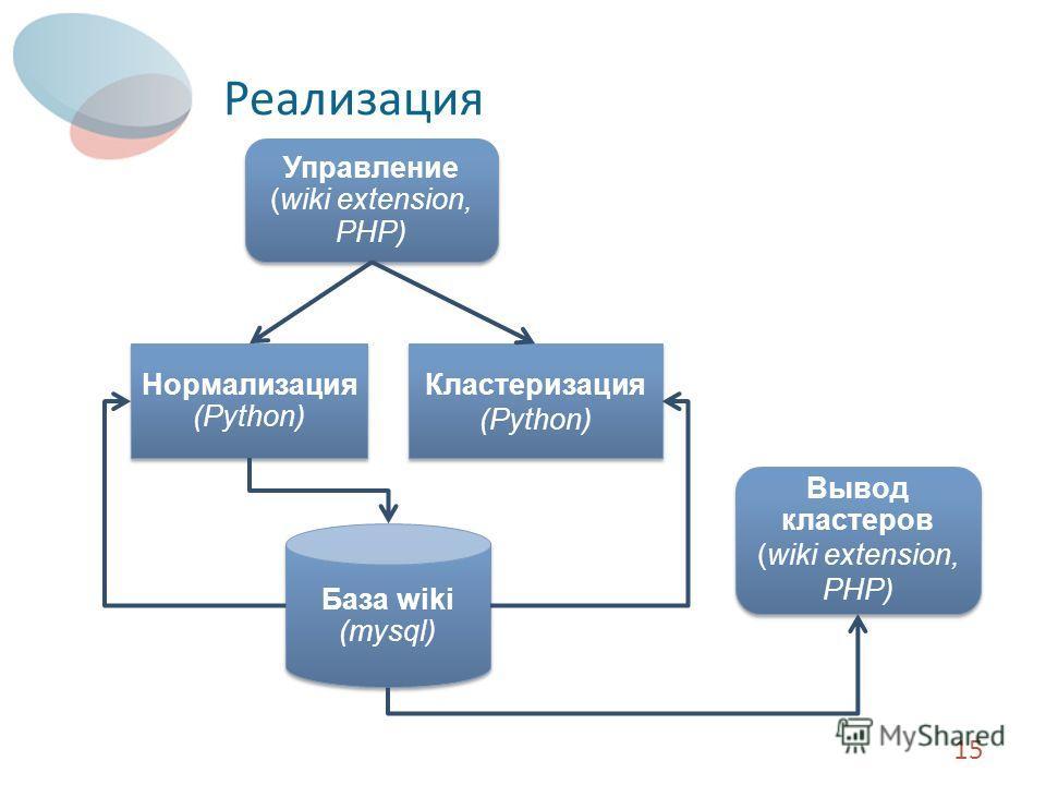 Реализация 15 Управление (wiki extension, PHP) Нормализация (Python) Нормализация (Python) База wiki (mysql) База wiki (mysql) Вывод кластеров (wiki extension, PHP) Вывод кластеров (wiki extension, PHP) Кластеризация (Python) Кластеризация (Python)