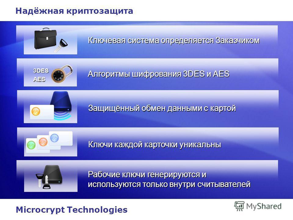 Надёжная криптозащита Ключевая система определяется Заказчиком Алгоритмы шифрования 3DES и AES Защищённый обмен данными с картой Ключи каждой карточки уникальны Рабочие ключи генерируются и используются только внутри считывателей 3DES AES Microcrypt