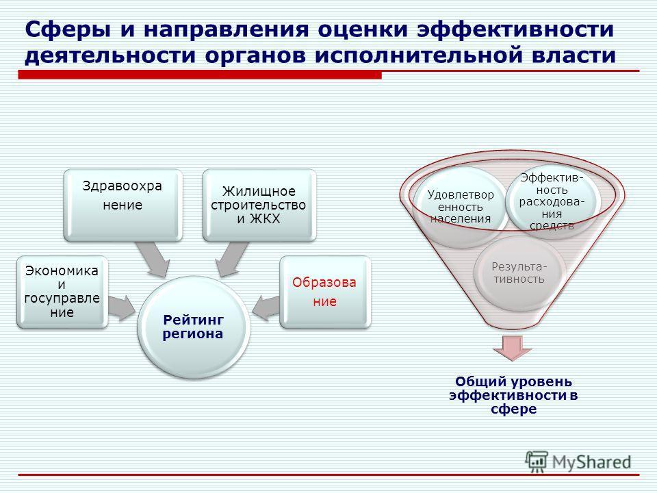 Показатели эффективности деятельности органов исполнительной власти субъектов РФ