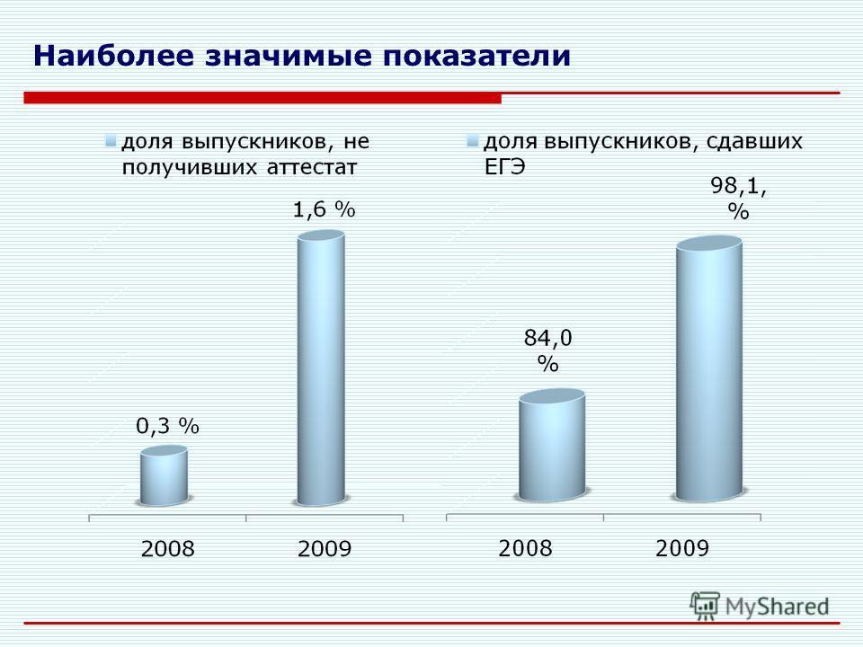 Образование Прочие сферы Система оценки показателей 92 показателя 2008 год – 22 место 2009 год – 25 место Рейтинг края по отрасли «Образование»