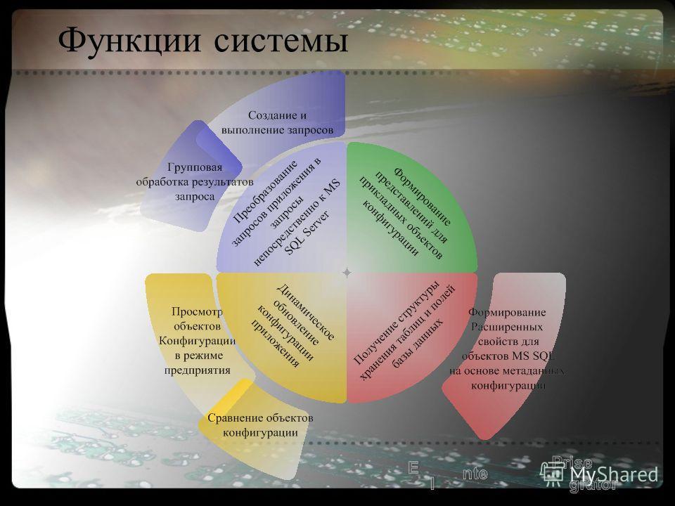 Функции системы