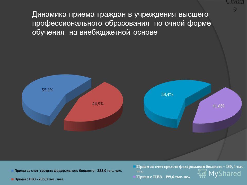 Слайд 9 Динамика приема граждан в учреждения высшего профессионального образования по очной форме обучения на внебюджетной основе