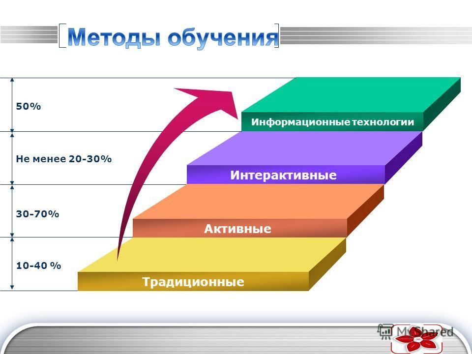 LOGO Информационные технологии Интерактивные Активные Традиционные 50% Не менее 20-30% 30-70% 10-40 %