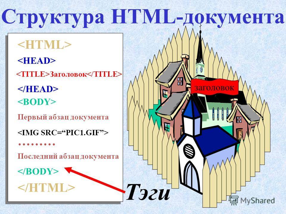 Технология HTML состоит в том, что в обычный текстовый документ вставляются упра вляющие метки – тэги ( англ. tag - метка) – команды языка HTML.