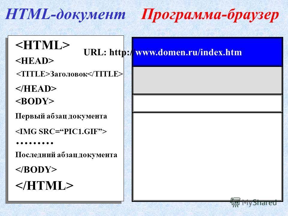Первый абзац документа ……… Последний абзац документа Заголовок HTML-документПрограмма-браузер URL: http://www.domen.ru/index.htm