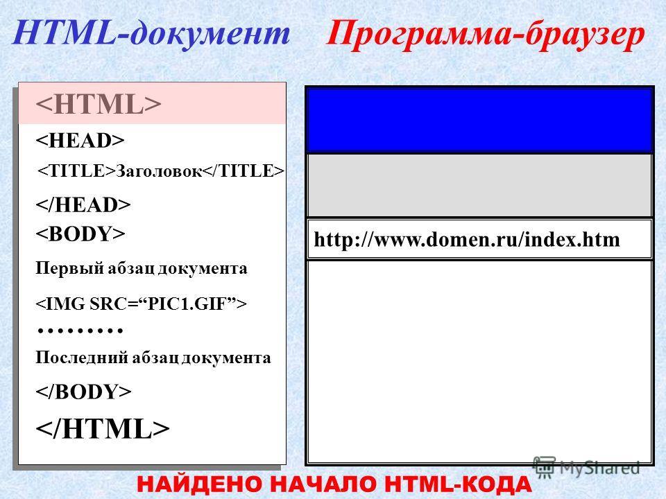 Первый абзац документа ……… Последний абзац документа Заголовок HTML-документПрограмма-браузер http://www.domen.ru/index.htm ДОКУМЕНТ НАЙДЕН… ЖДИТЕ.