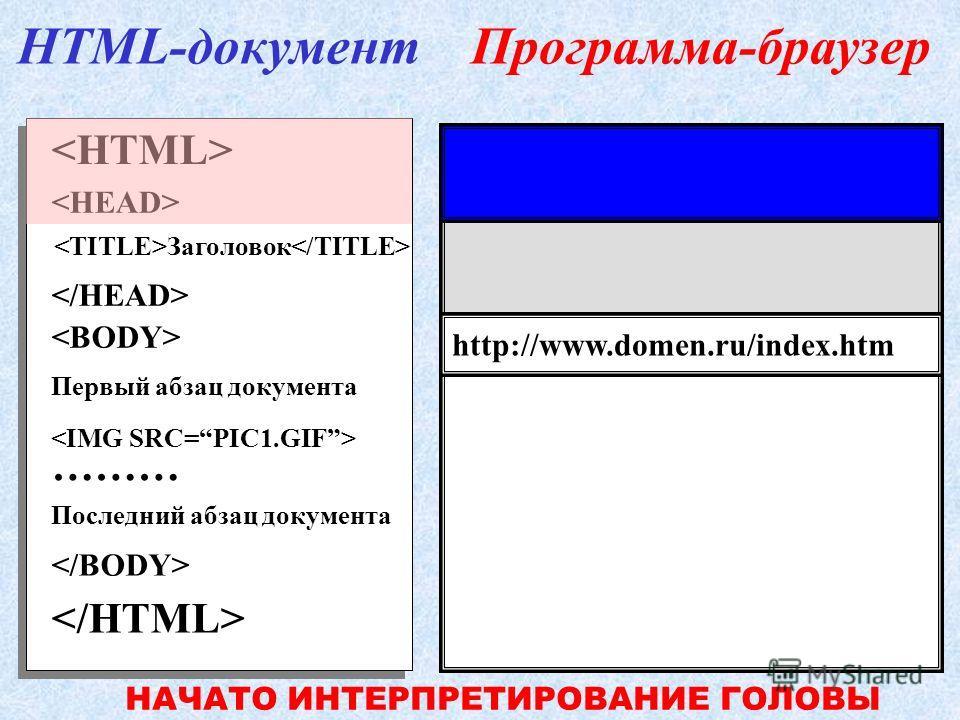 Первый абзац документа ……… Последний абзац документа Заголовок HTML-документПрограмма-браузер http://www.domen.ru/index.htm НАЙДЕНО НАЧАЛО HTML-КОДА