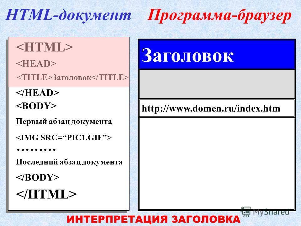 Первый абзац документа ……… Последний абзац документа Заголовок HTML-документПрограмма-браузер http://www.domen.ru/index.htm НАЧАТО ИНТЕРПРЕТИРОВАНИЕ ГОЛОВЫ