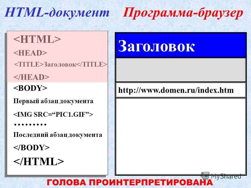 Первый абзац документа ……… Последний абзац документа Заголовок HTML-документПрограмма-браузер http://www.domen.ru/index.htm ИНТЕРПРЕТАЦИЯ ЗАГОЛОВКА Заголовок