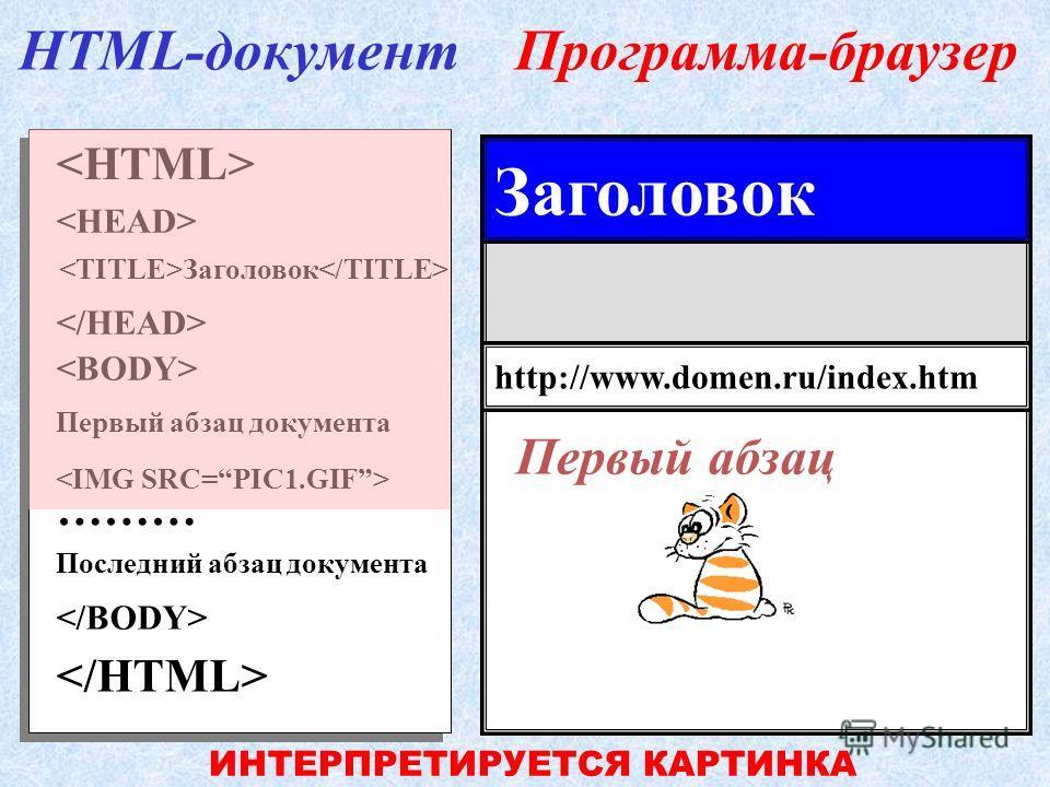 Первый абзац документа ……… Последний абзац документа Заголовок HTML-документПрограмма-браузер http://www.domen.ru/index.htm Заголовок ИНТЕРПРЕТИРУЕТСЯ ТЕКСТ Первый абзац