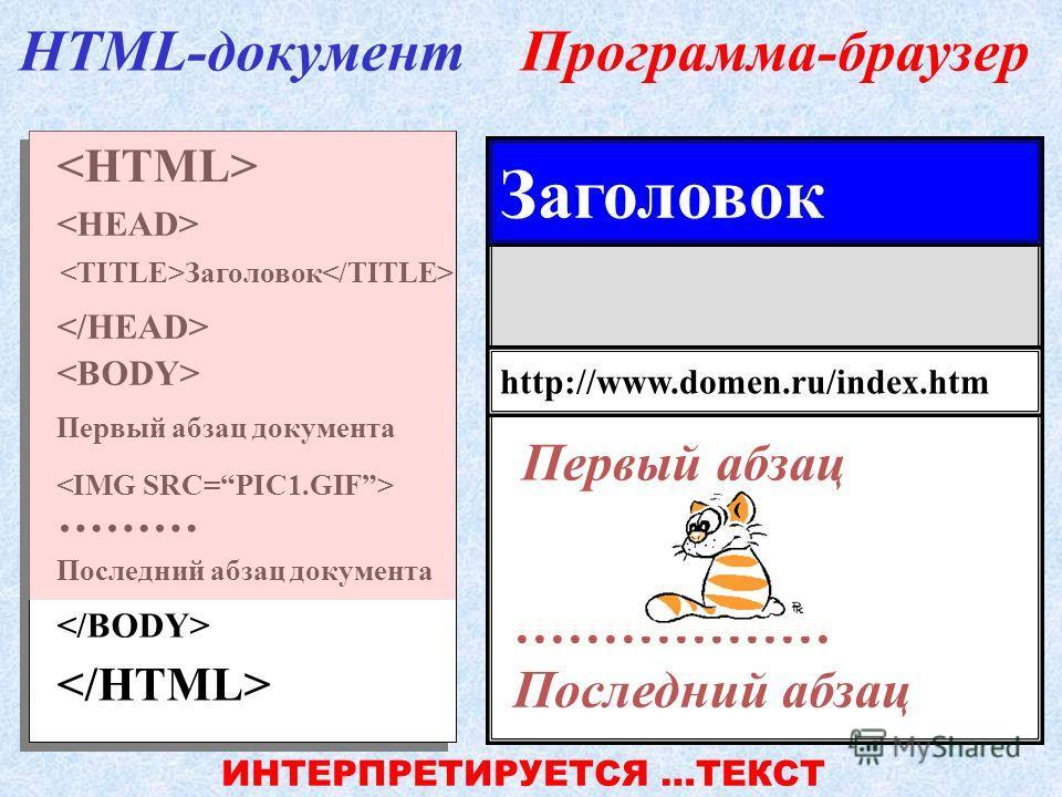 Первый абзац документа ……… Последний абзац документа Заголовок HTML-документПрограмма-браузер http://www.domen.ru/index.htm Заголовок Первый абзац ИНТЕРПРЕТИРУЕТСЯ КАРТИНКА