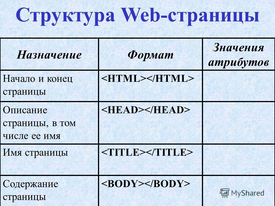 Основные тэги HTML