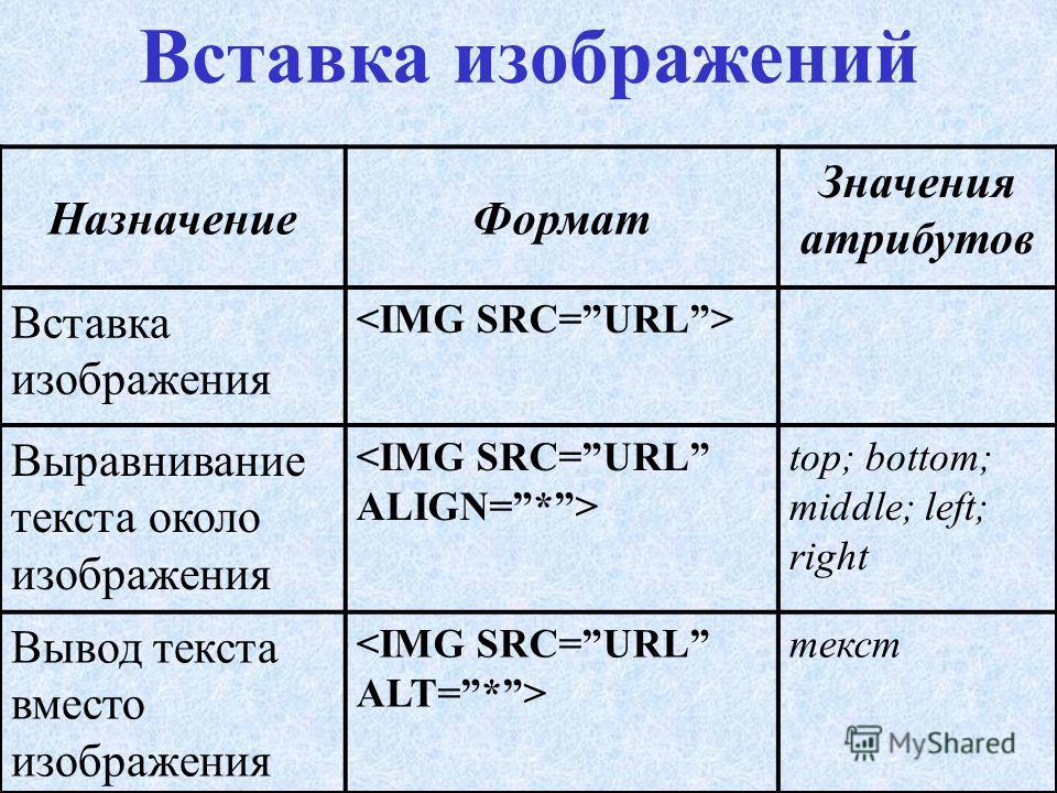 Форматирование шрифта НазначениеФормат Значения атрибутов Жирный Курсив Верхний индекс Нижний индекс Размер шрифта (от 1 до 7) Цвет шрифта (задается названием цвета или его 16- ричным кодом) red; blue; #FFFFFF и др. Гарнитура шрифта Arial; TimesET и