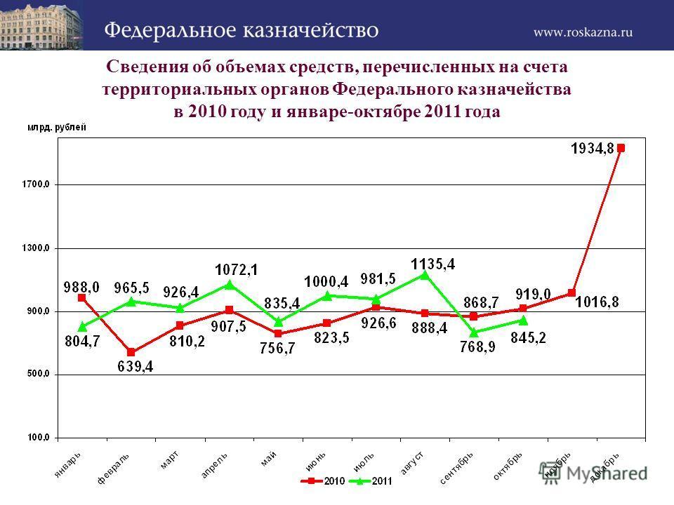 Сведения об объемах средств, перечисленных на счета территориальных органов Федерального казначейства в 2010 году и январе-октябре 2011 года