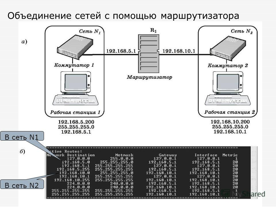Объединение сетей с помощью маршрутизатора В сеть N1 В сеть N2