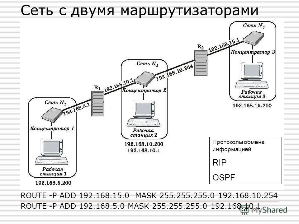 Сеть с двумя маршрутизаторами ROUTE -P ADD 192.168.15.0 MASK 255.255.255.0 192.168.10.254 ROUTE -P ADD 192.168.5.0 MASK 255.255.255.0 192.168.10.1 Протоколы обмена информацией RIP OSPF