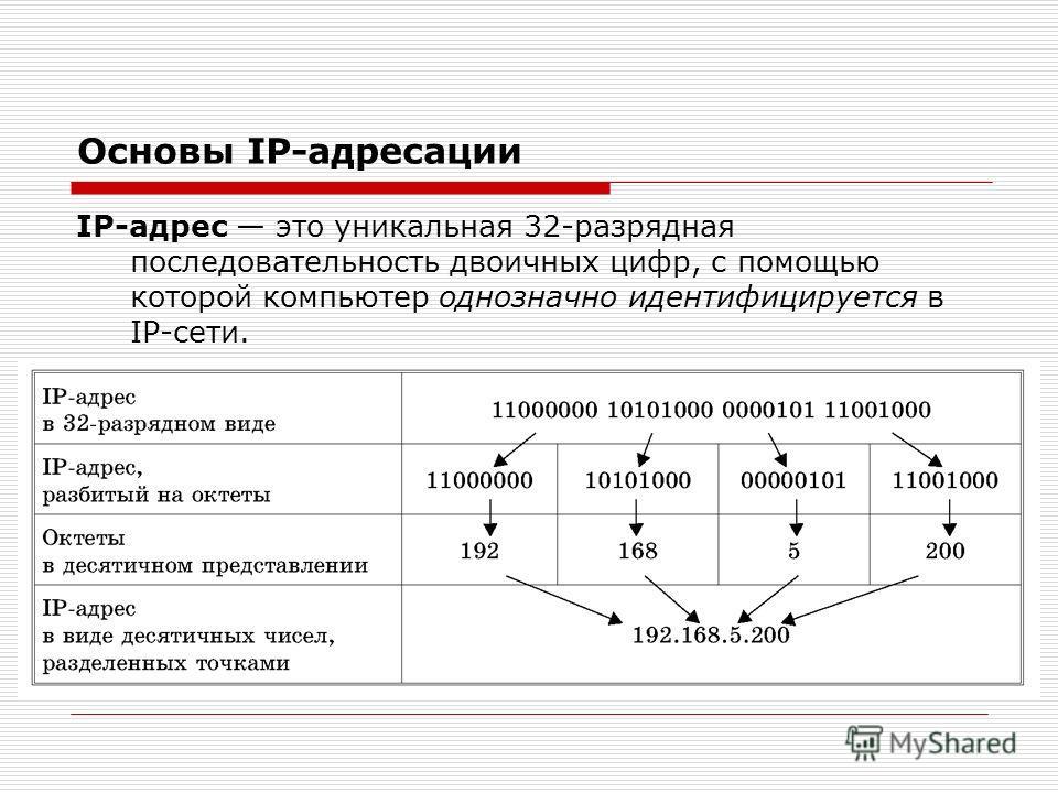 Основы IP-адресации IP-адрес это уникальная 32-разрядная последовательность двоичных цифр, с помощью которой компьютер однозначно идентифицируется в IP-сети.