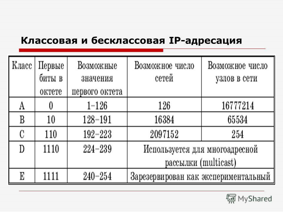 Классовая и бесклассовая IP-адресация