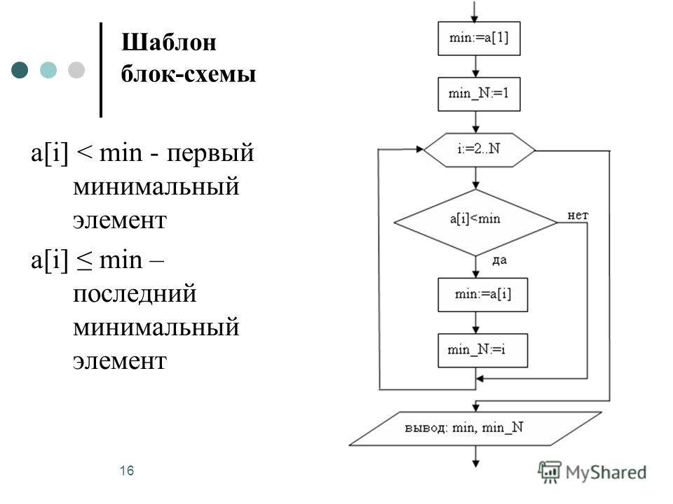 16 Шаблон блок-схемы a[i] < min - первый минимальный элемент a[i] min – последний минимальный элемент