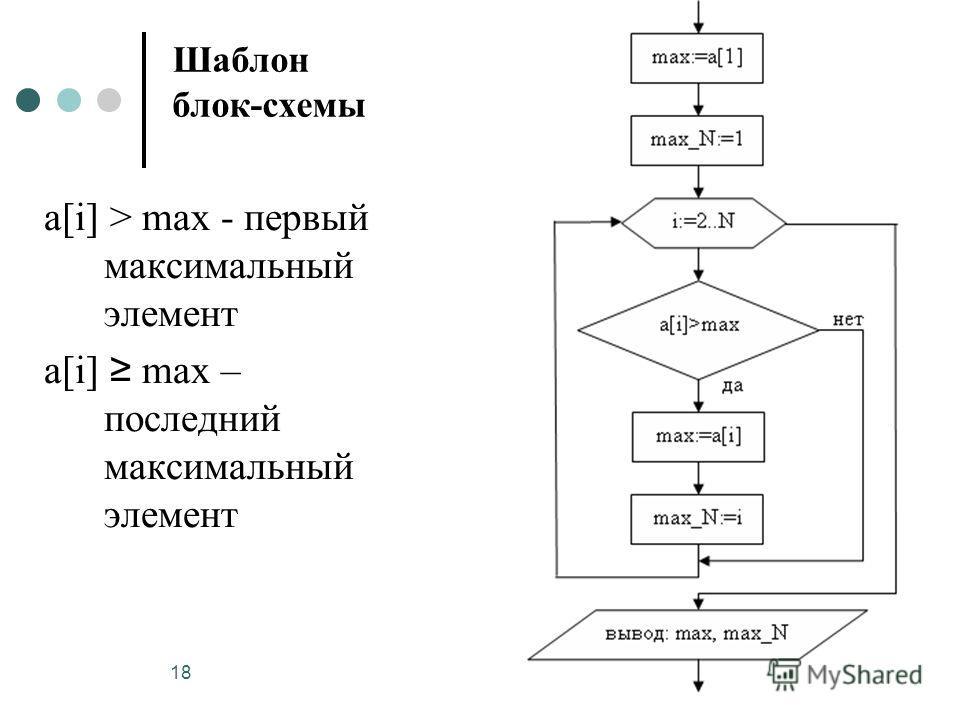 18 Шаблон блок-схемы a[i]
