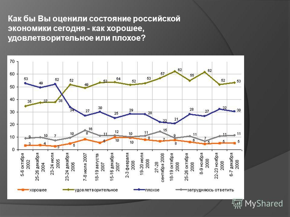 Как бы Вы оценили состояние российской экономики сегодня - как хорошее, удовлетворительное или плохое?