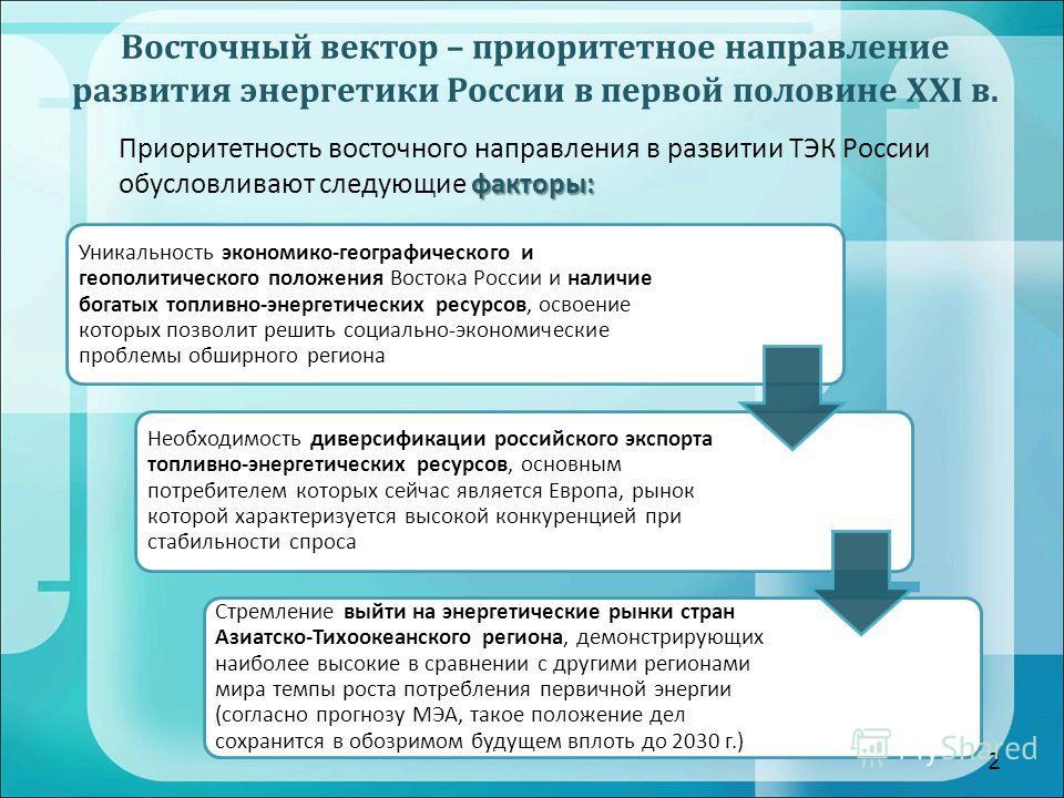 Приоритетность восточного направления в развитии ТЭК России факторы: обусловливают следующие факторы: Восточный вектор – приоритетное направление развития энергетики России в первой половине XXI в. 2 Уникальность экономико-географического и геополити