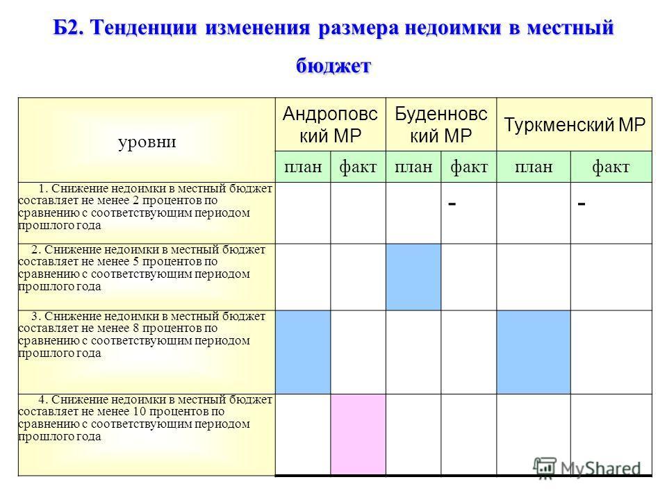 Б2. Тенденции изменения размера недоимки в местный бюджет уровни Андроповс кий МР Буденновс кий МР Туркменский МР планфактпланфактпланфакт 1. Снижение недоимки в местный бюджет составляет не менее 2 процентов по сравнению с соответствующим периодом п