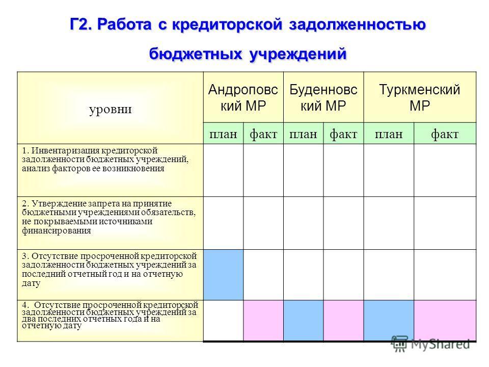 Г2. Работа с кредиторской задолженностью бюджетных учреждений уровни Андроповс кий МР Буденновс кий МР Туркменский МР планфактпланфактпланфакт 1. Инвентаризация кредиторской задолженности бюджетных учреждений, анализ факторов ее возникновения 2. Утве