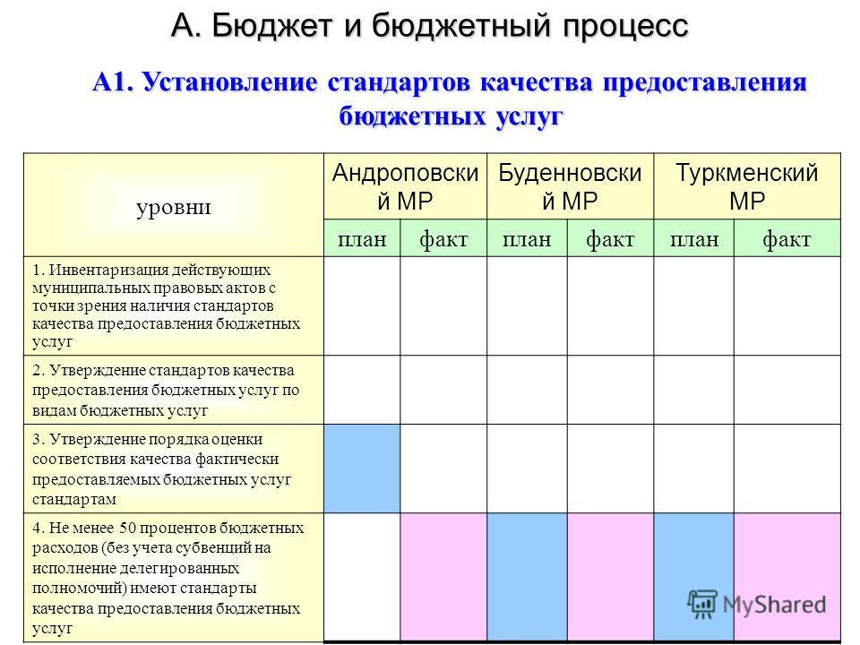 А. Бюджет и бюджетный процесс уровни Андроповски й МР Буденновски й МР Туркменский МР планфактпланфактпланфакт 1. Инвентаризация действующих муниципальных правовых актов с точки зрения наличия стандартов качества предоставления бюджетных услуг 2. Утв