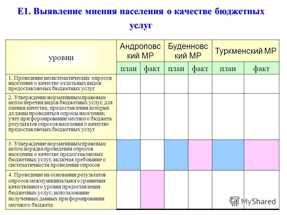 Е1. Выявление мнения населения о качестве бюджетных услуг уровни Андроповс кий МР Буденновс кий МР Туркменский МР планфактпланфактпланфакт 1. Проведение несистематических опросов населения о качестве отдельных видов предоставляемых бюджетных услуг 2.