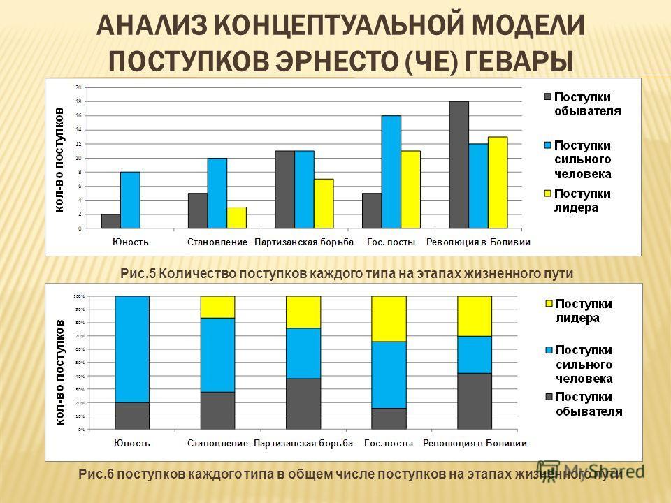 Рис.5 Количество поступков каждого типа на этапах жизненного пути Рис.6 поступков каждого типа в общем числе поступков на этапах жизненного пути