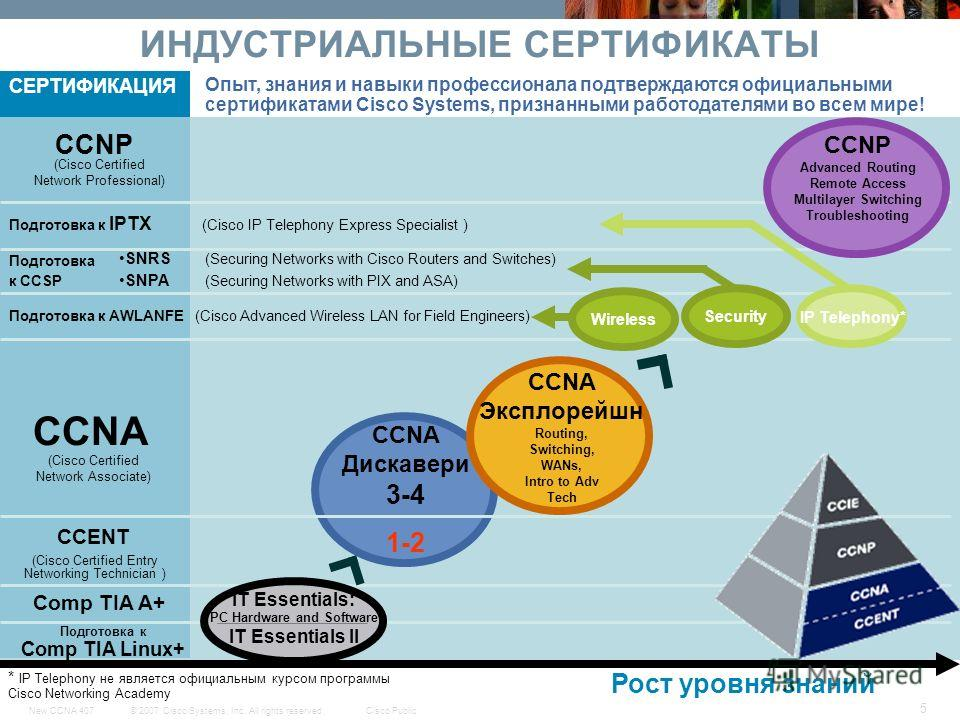 © 2007 Cisco Systems, Inc. All rights reserved.Cisco PublicNew CCNA 407 5 ИНДУСТРИАЛЬНЫЕ СЕРТИФИКАТЫ Рост уровня знаний Comp TIA A+ CCNA СЕРТИФИКАЦИЯ CCENT CCNA Дискавери 3-4 1-2 CCNA Эксплорейшн Routing, Switching, WANs, Intro to Adv Tech Wireless C