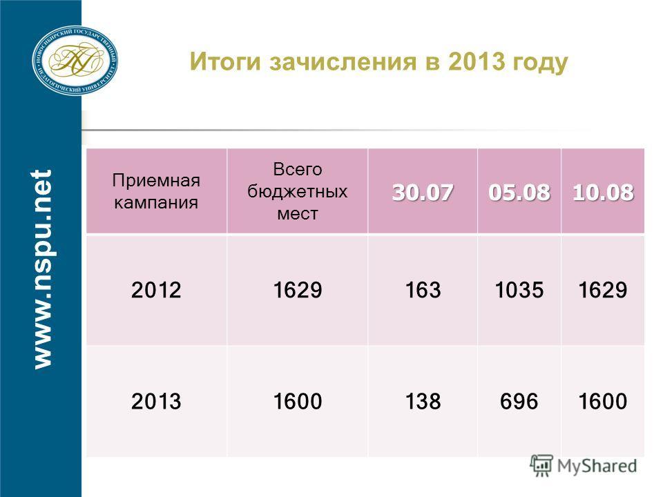 www.nspu.net Итоги зачисления в 2013 году Приемная кампания Всего бюджетных мест30.0705.0810.08 2012162916310351629 201316001386961600