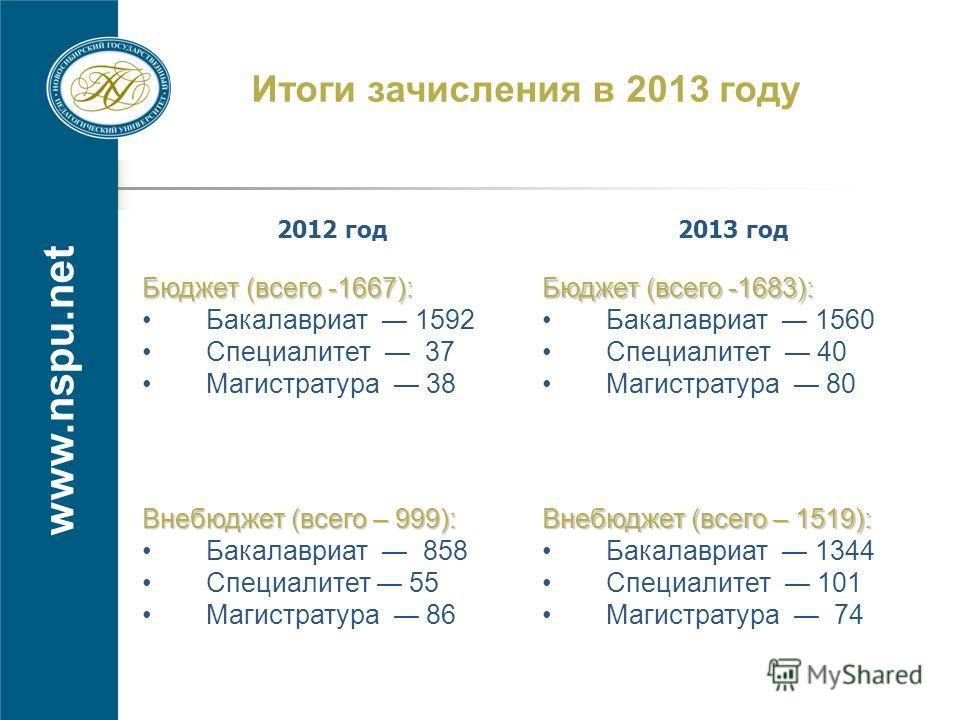 www.nspu.net Итоги зачисления в 2013 году 2012 год2013 год Бюджет (всего -1667): Бакалавриат 1592 Специалитет 37 Магистратура 38 Бюджет (всего -1683): Бакалавриат 1560 Специалитет 40 Магистратура 80 Внебюджет (всего – 999): Бакалавриат 858 Специалите