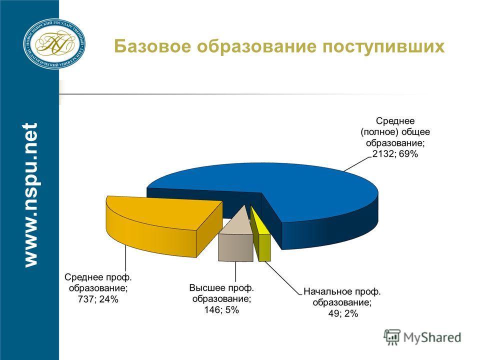 www.nspu.net Базовое образование поступивших