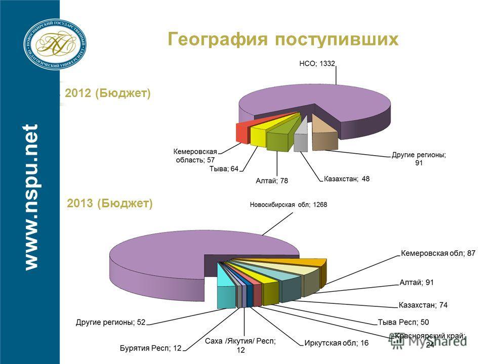 www.nspu.net География поступивших 2012 (Бюджет) 2013 (Бюджет)