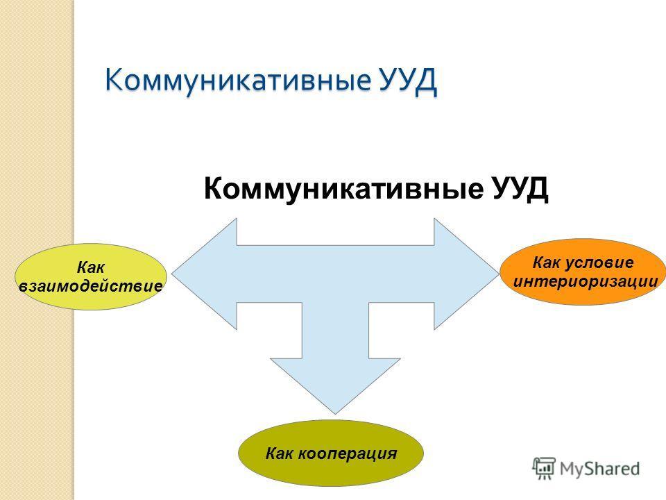 Коммуникативные УУД Как взаимодействие Как кооперация Как условие интериоризации