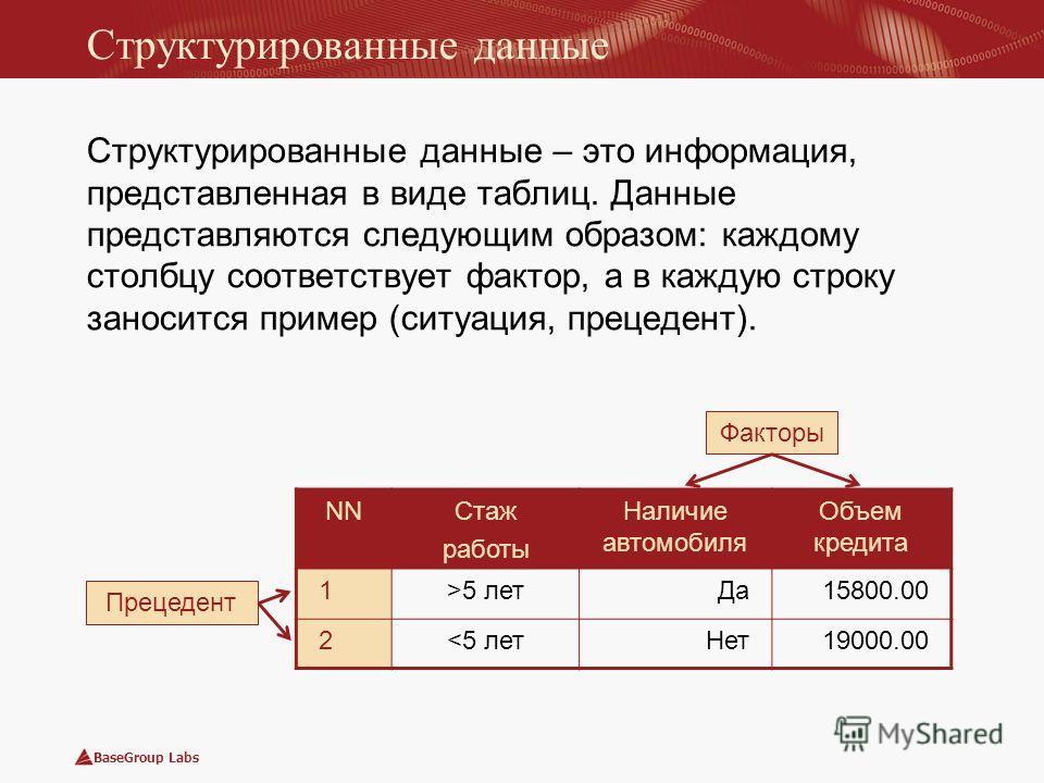 BaseGroup Labs Структурированные данные Структурированные данные – это информация, представленная в виде таблиц. Данные представляются следующим образом: каждому столбцу соответствует фактор, а в каждую строку заносится пример (ситуация, прецедент).
